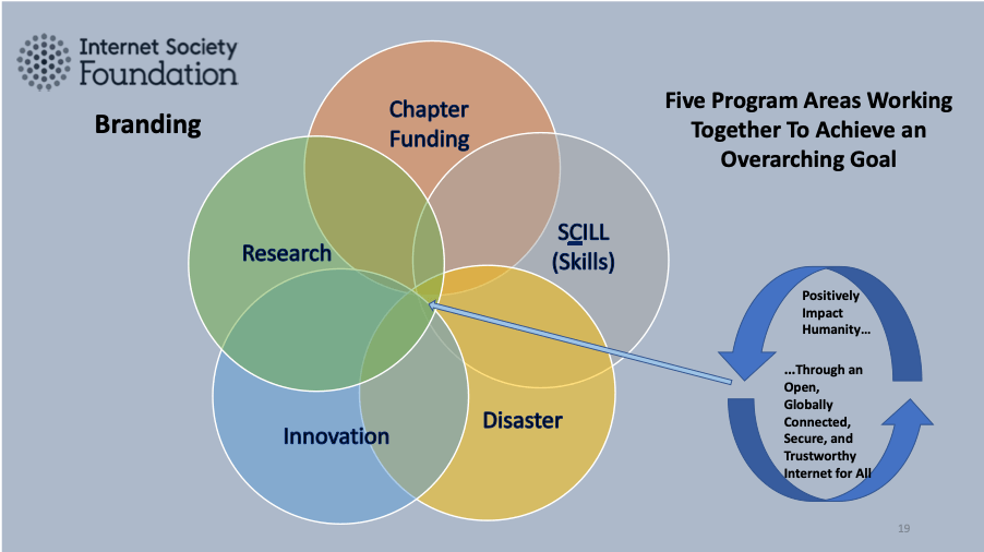 the five program areas in ISOC Foundation branding