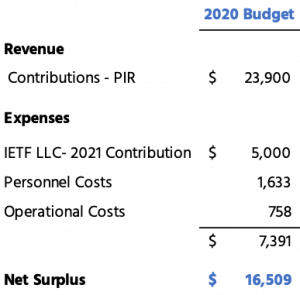 Foundation budget for 2020