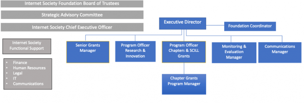 organizational chart for ISOC Foundation in 2020