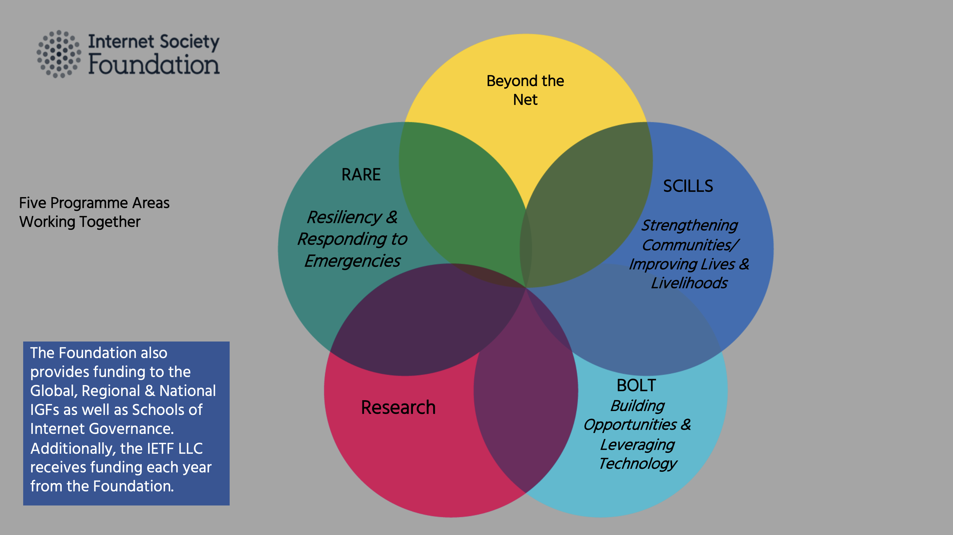 The Internet Society Foundation's five areas working together