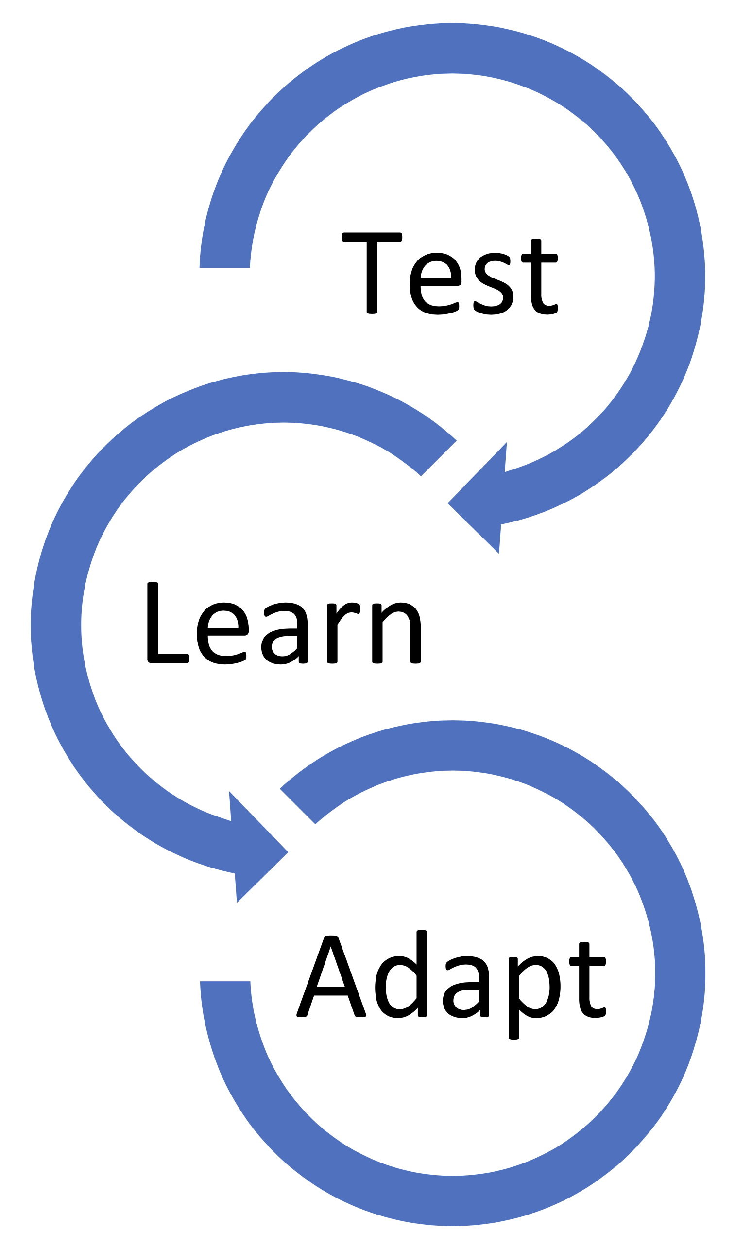 Test - Learn - Adapt